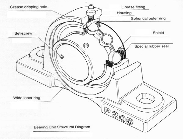Insert Bearing With Mounting Ucp Series